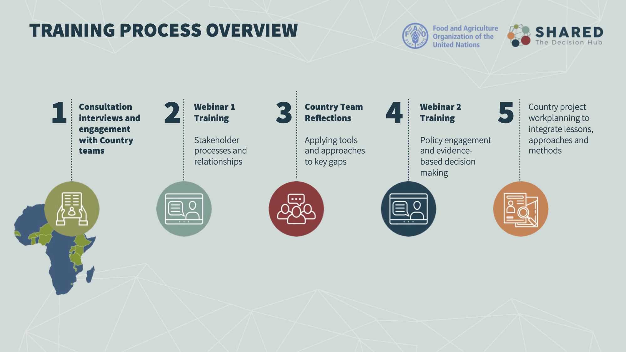 The FAO SHARED training will take place over the span of two weeks, consisting of 2 webinars followed by periods of at-home practice and workplanning.