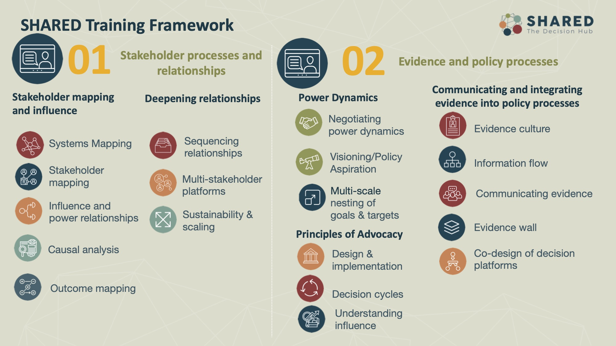 The training framework for Webinar 1 and Webinar 2 was developed to reflect the needs that were articulated during the consultation process with RFS country project teams.